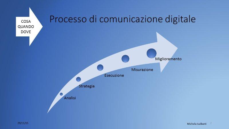 Processo di comunicazione digitale